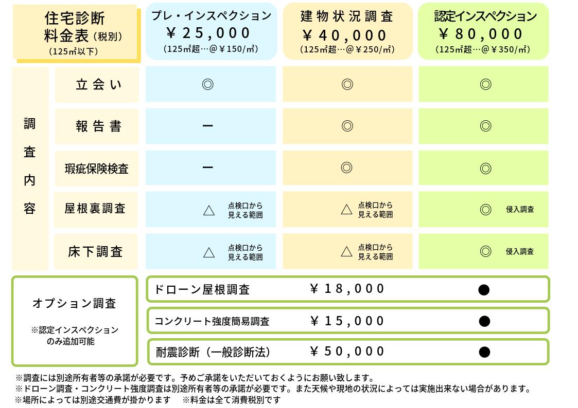 プレインスペクション¥25000~ 建物状況調査¥40000~ 認定インスペクション¥80000~